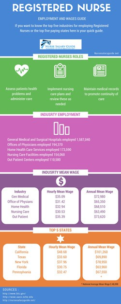 rn salary infographic