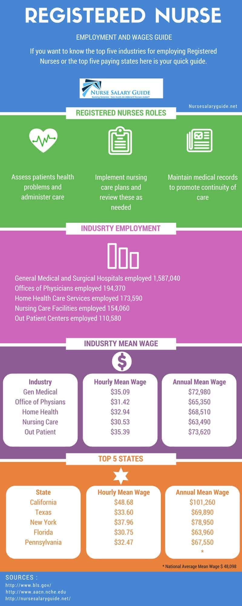 How To Become A Registered Nurse - the Simple Guide - Nurse Salary Guide