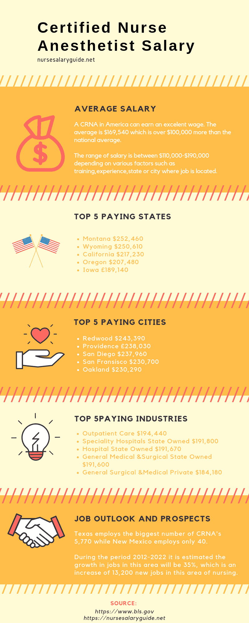 crna salary infographic