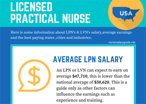 lpn salary thumbnail